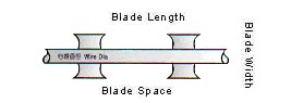 Blade Style